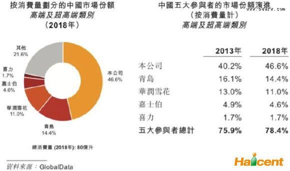 百威英博如何收割46.6%的中国高端威廉希尔app网站市场?